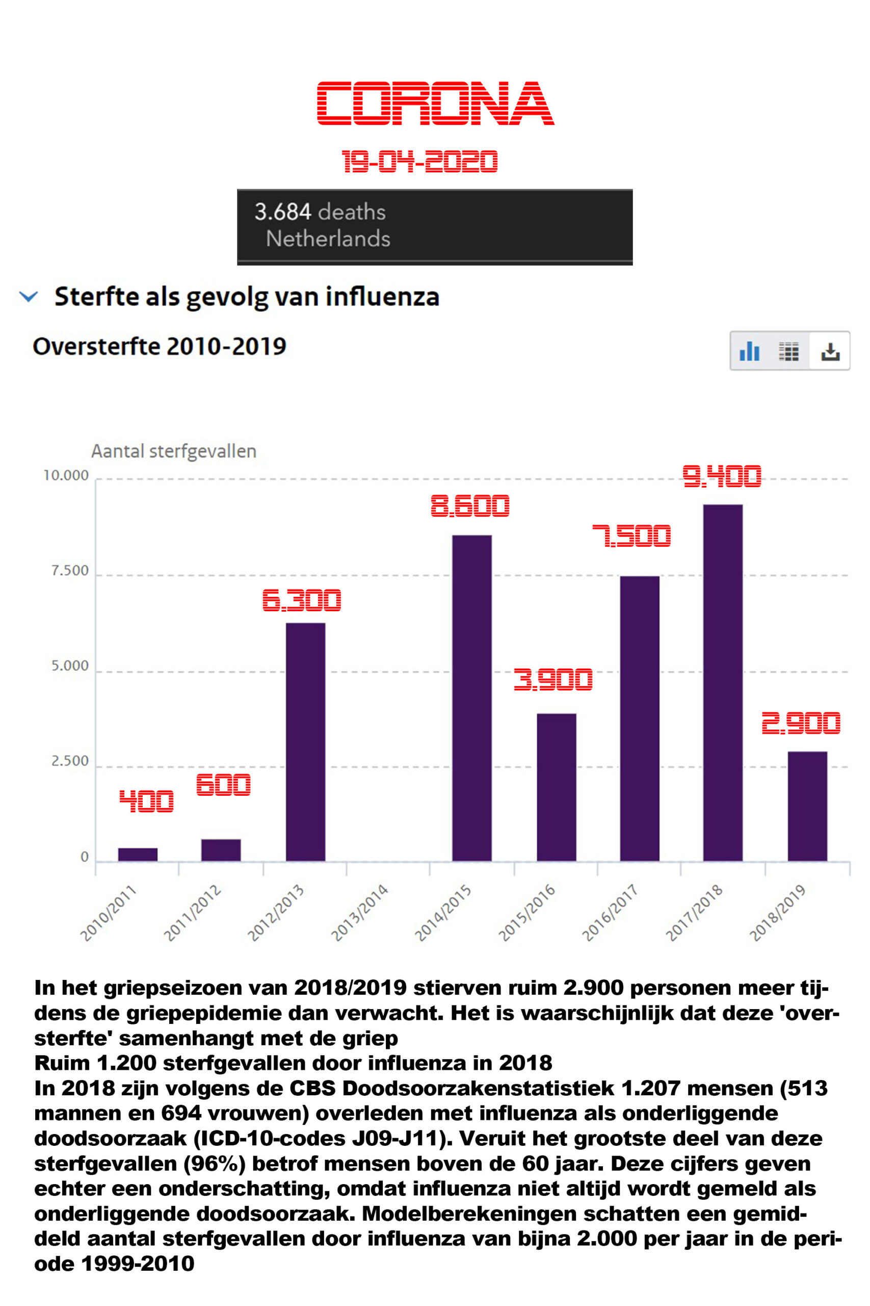 Corona doden en cijfers voorgaande jaren en wat er niet klopt