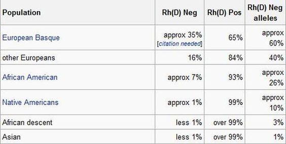 Hebben Rh-negatieve mensen een bepaalde uitstraling?