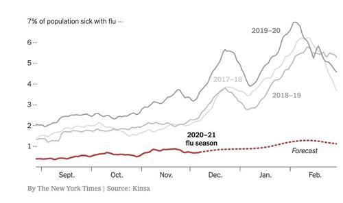 Mysterieuze verdwijning van griep in San Diëgo gevraagd controle van Covid Records